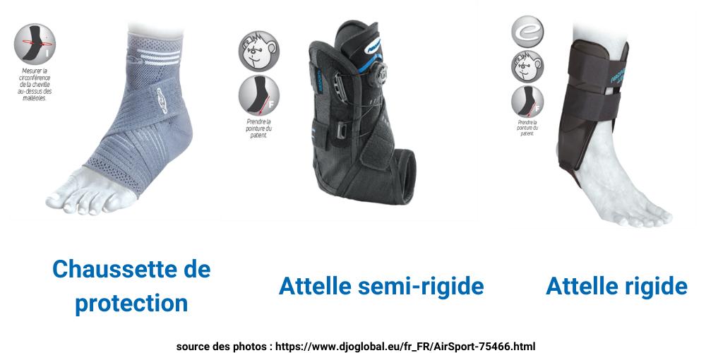 3 types de protections : chaussette de protection, attelle semi rigide et orthèse rigide pour l'entorse de cheville